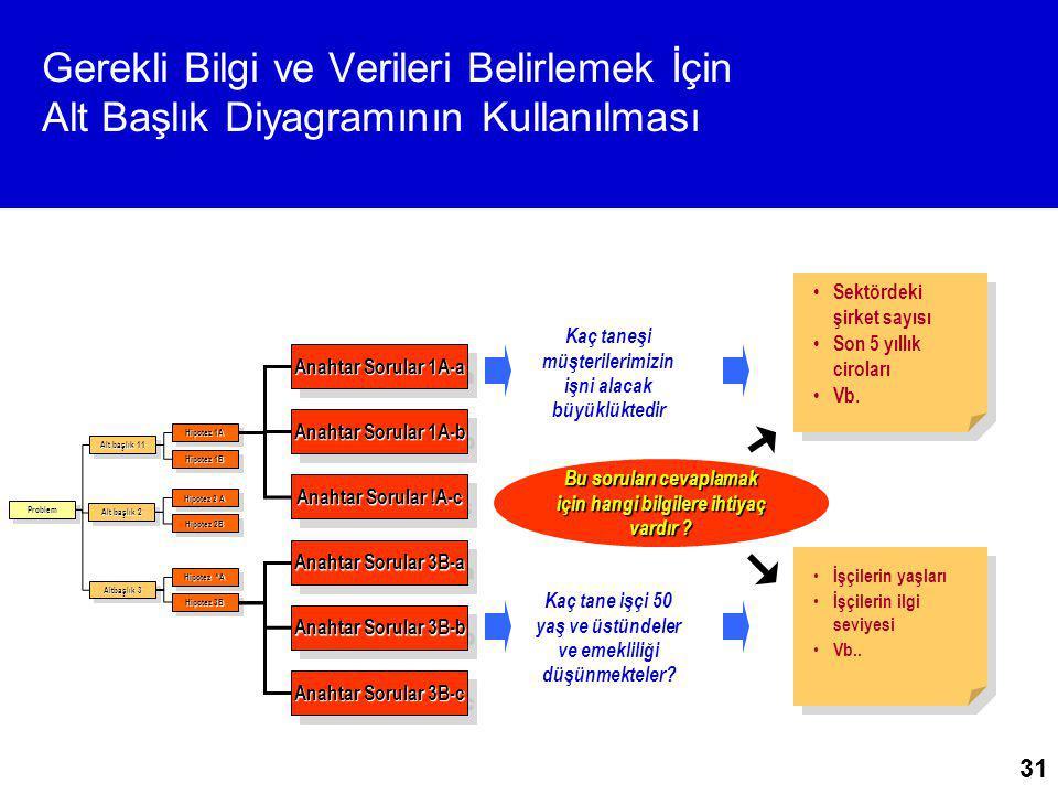 Gerekli Bilgi ve Verileri Belirlemek İçin Alt Başlık Diyagramının Kullanılması