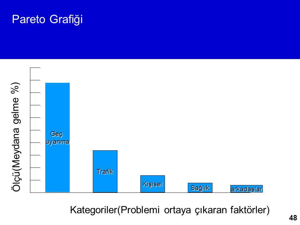 Pareto Grafiği Ölçü(Meydana gelme %)