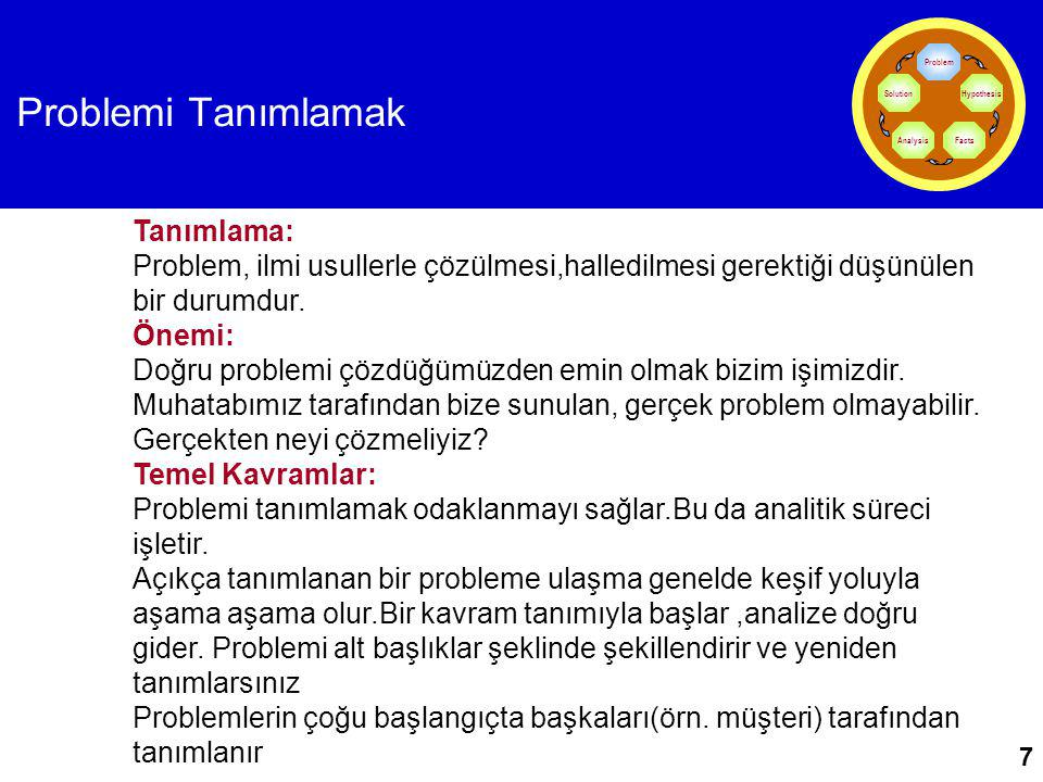 Problemi Tanımlamak Problem. Hypothesis. Facts. Analysis. Solution.