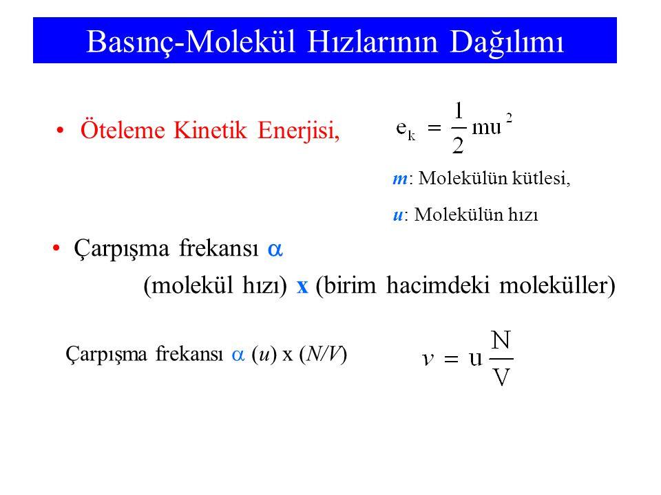 Basınç-Molekül Hızlarının Dağılımı