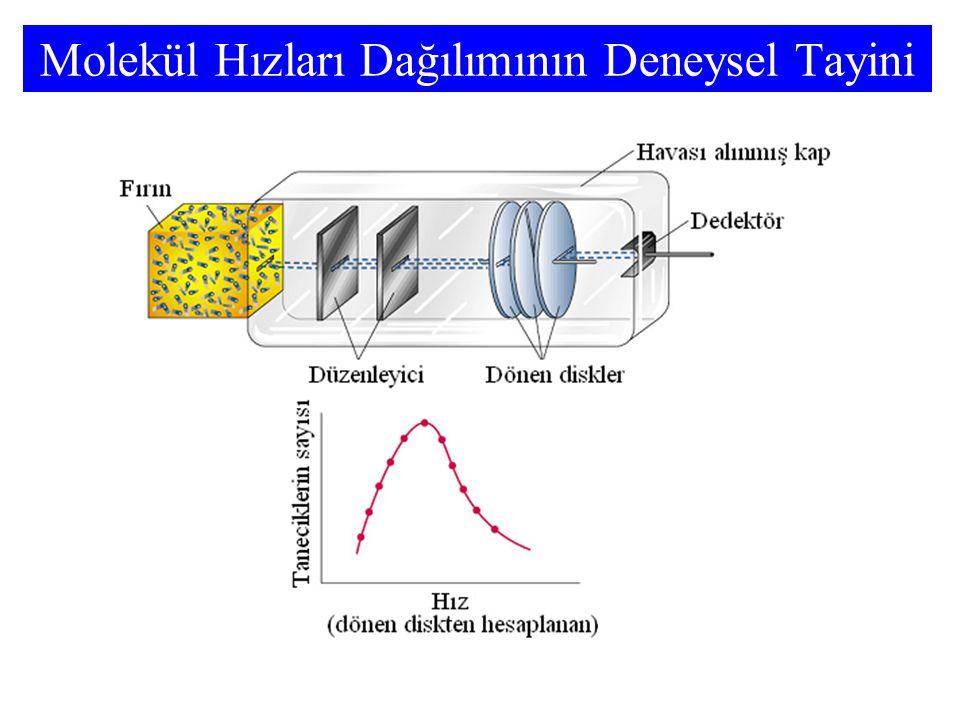 Molekül Hızları Dağılımının Deneysel Tayini