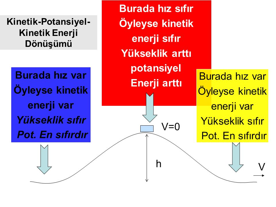 Kinetik-Potansiyel-Kinetik Enerji Dönüşümü