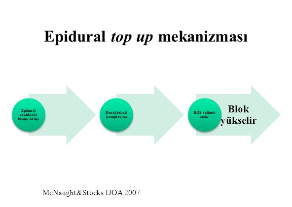 Epidural top up mekanizması