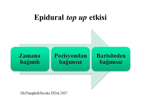 Epidural top up etkisi Zamana bağımlı Pozisyondan bağımsız