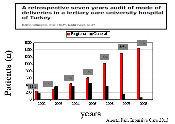 Patients (n) years Anesth Pain Intensive Care 2013 97% 89% 76% 57% 55%