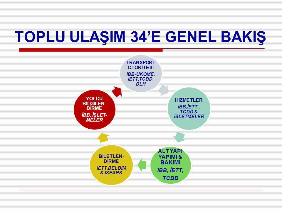 TOPLU ULAŞIM 34'E GENEL BAKIŞ