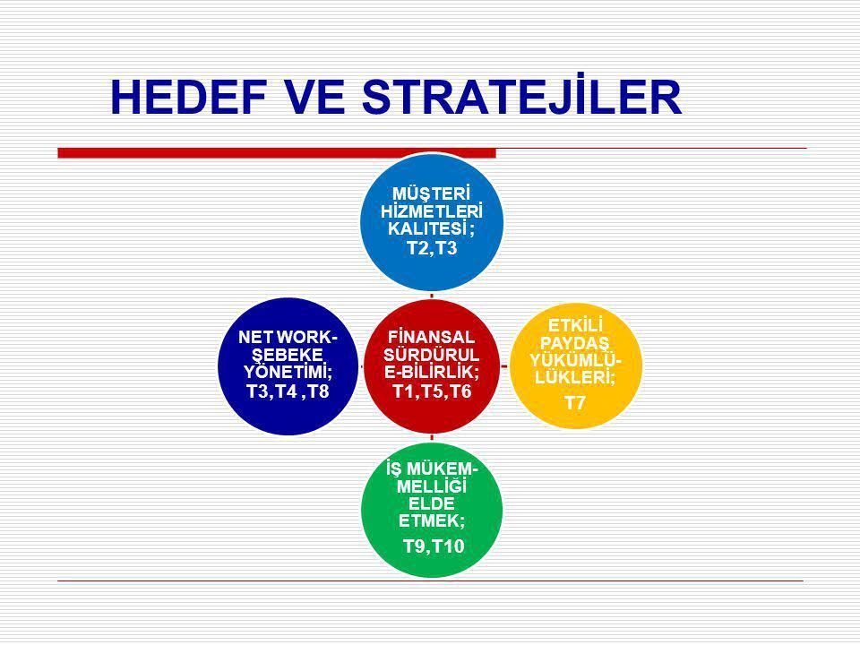 HEDEF VE STRATEJİLER T7 FİNANSAL SÜRDÜRULE-BİLİRLİK; T1,T5,T6