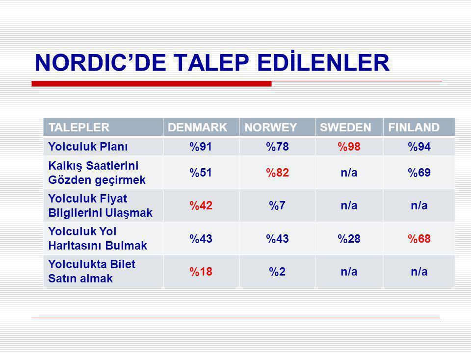 NORDIC'DE TALEP EDİLENLER