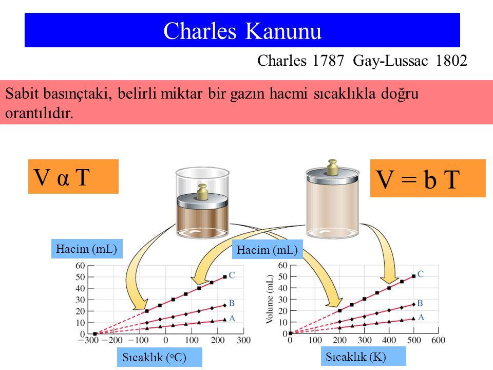 V = b T Charles Kanunu V α T Charles 1787 Gay-Lussac 1802