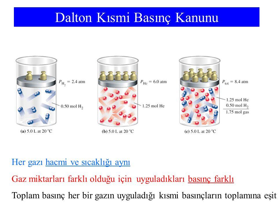 Dalton Kısmi Basınç Kanunu
