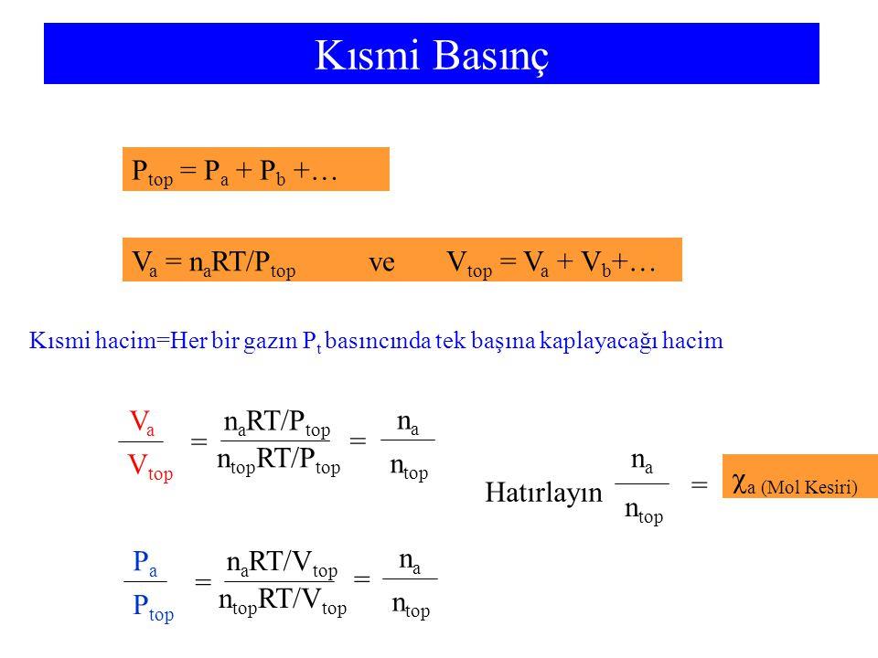 Kısmi Basınç Ptop = Pa + Pb +… Va = naRT/Ptop ve Vtop = Va + Vb+… Va