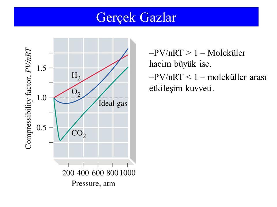 Gerçek Gazlar PV/nRT > 1 – Moleküler hacim büyük ise.