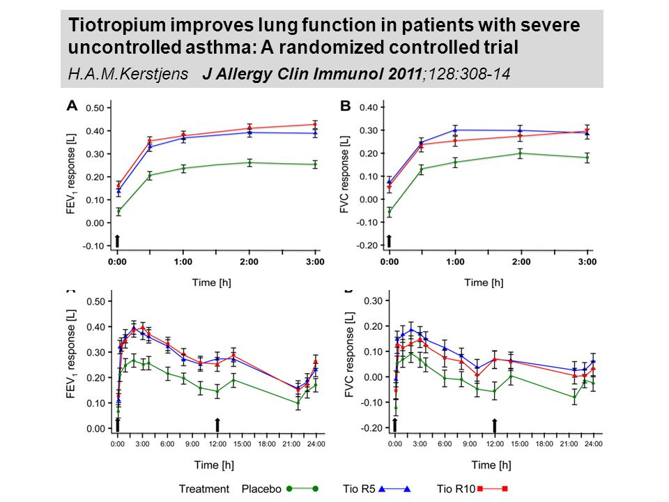 Tiotropium improves lung function in patients with severe uncontrolled asthma: A randomized controlled trial