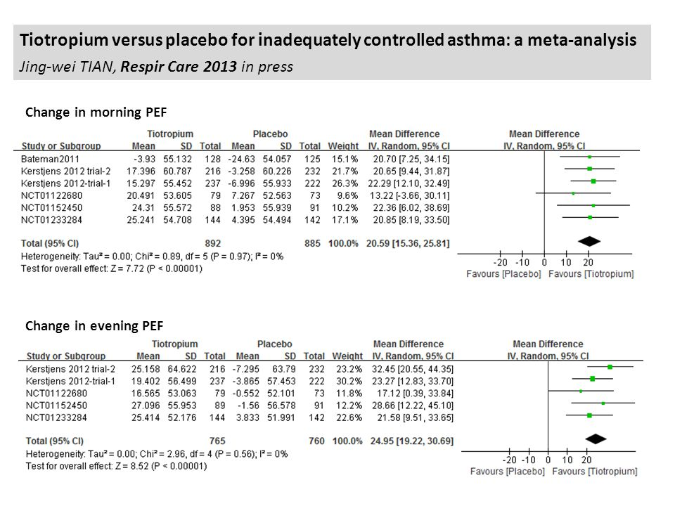 Tiotropium versus placebo for inadequately controlled asthma: a meta-analysis