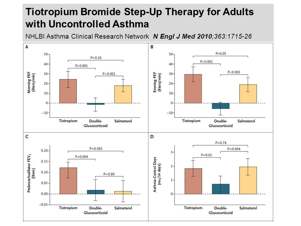 Tiotropium Bromide Step-Up Therapy for Adults with Uncontrolled Asthma