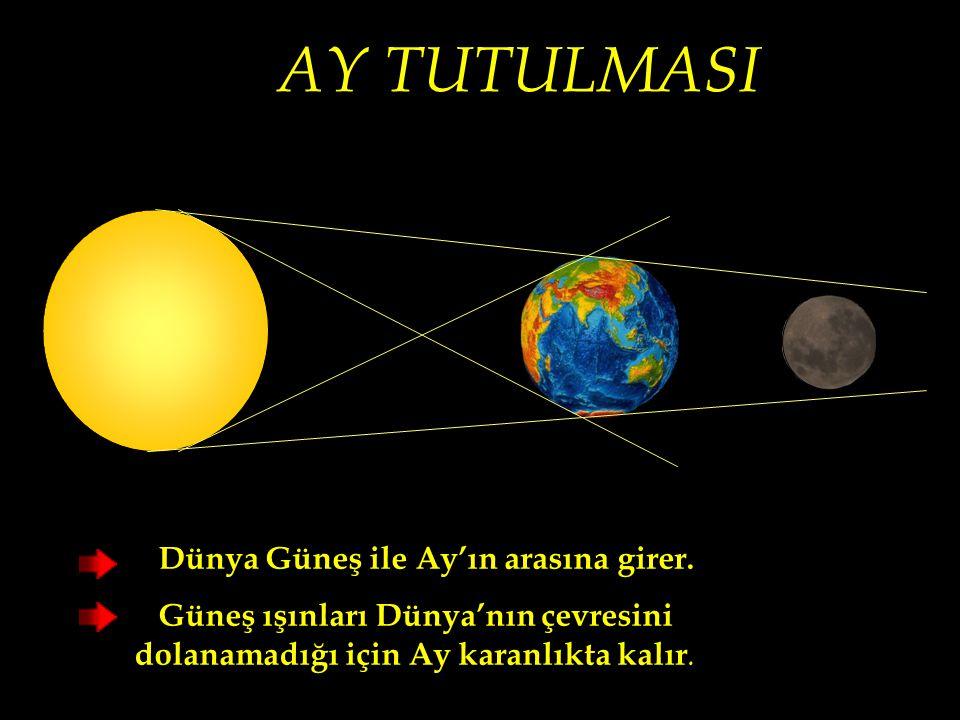 AY TUTULMASI Dünya Güneş ile Ay'ın arasına girer.