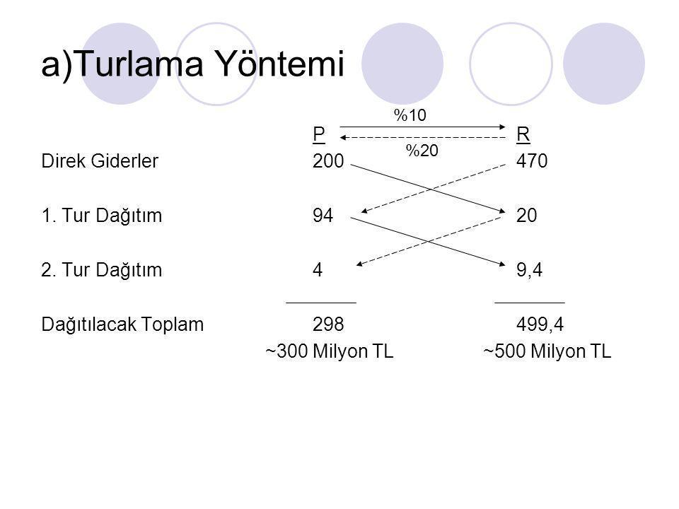 a)Turlama Yöntemi P R Direk Giderler 200 470 1. Tur Dağıtım 94 20