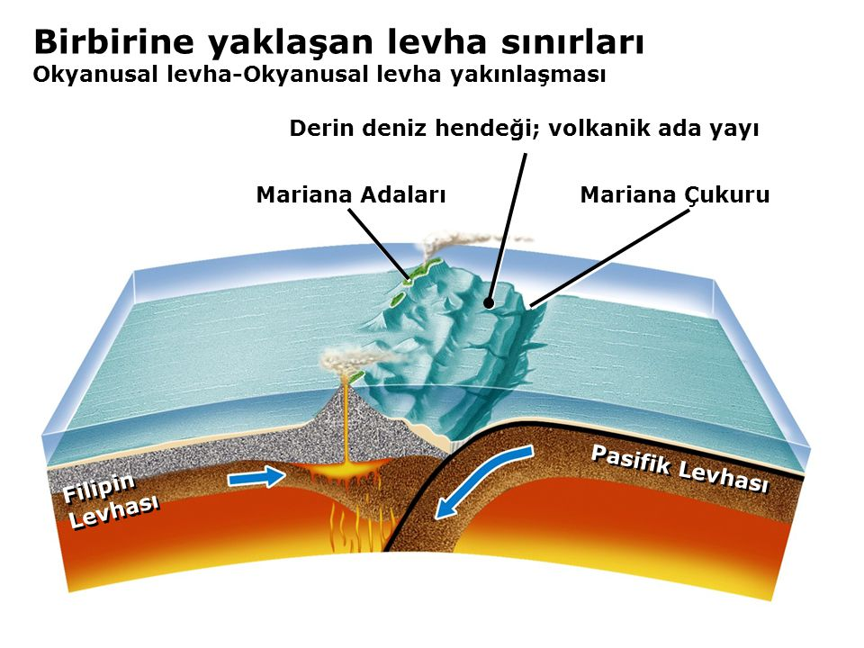 Derin deniz hendeği; volkanik ada yayı