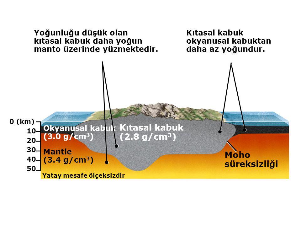 Kıtasal kabuk (2.8 g/cm3) Moho süreksizliği Yoğunluğu düşük olan