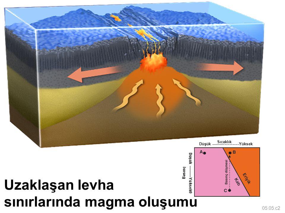sınırlarında magma oluşumu