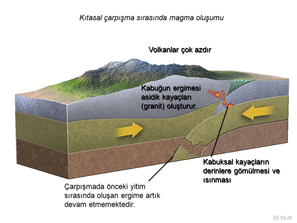 Kıtasal çarpışma sırasında magma oluşumu