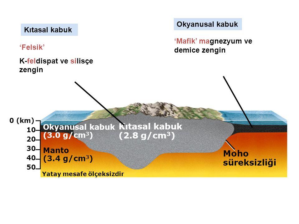 Kıtasal kabuk (2.8 g/cm3) Moho süreksizliği Okyanusal kabuk