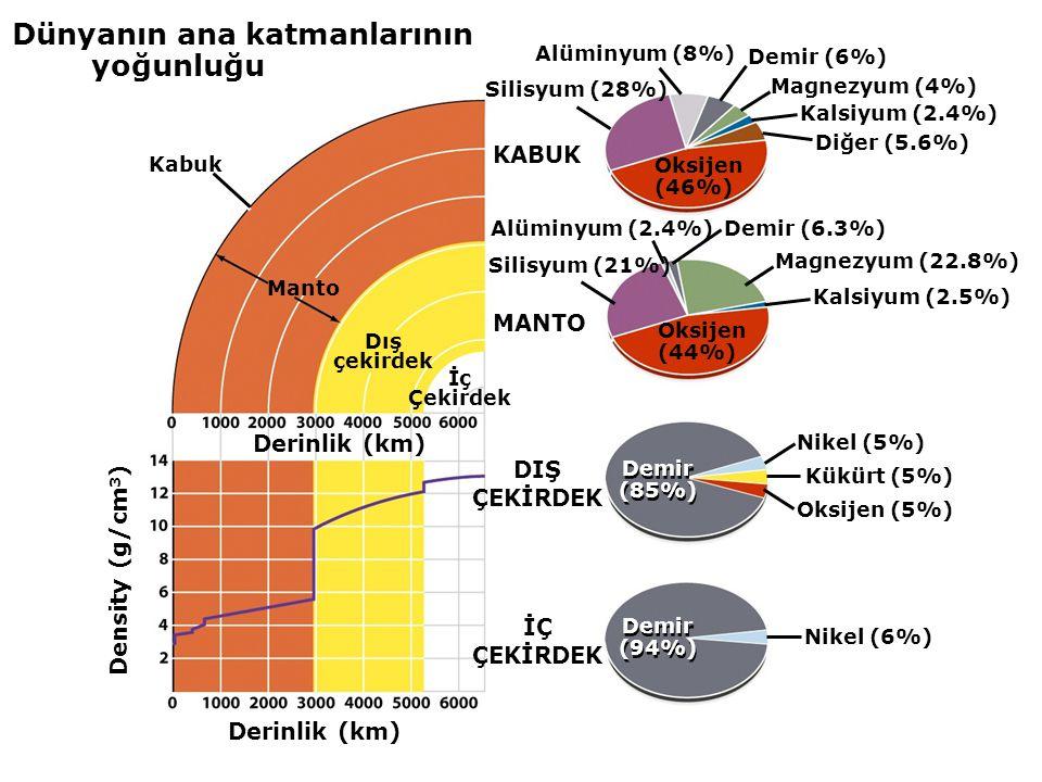 Dünyanın ana katmanlarının yoğunluğu