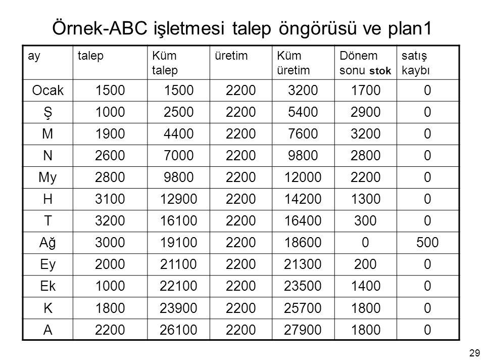 Örnek-ABC işletmesi talep öngörüsü ve plan1