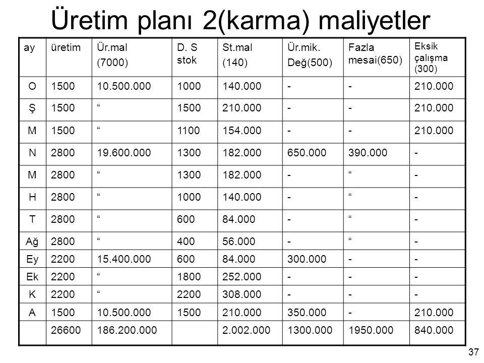 Üretim planı 2(karma) maliyetler