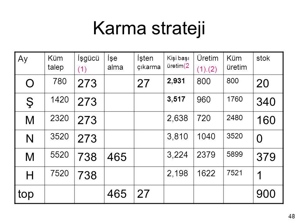 Karma strateji O 273 27 20 Ş 340 M 160 N 738 465 379 H 1 top 900 Ay