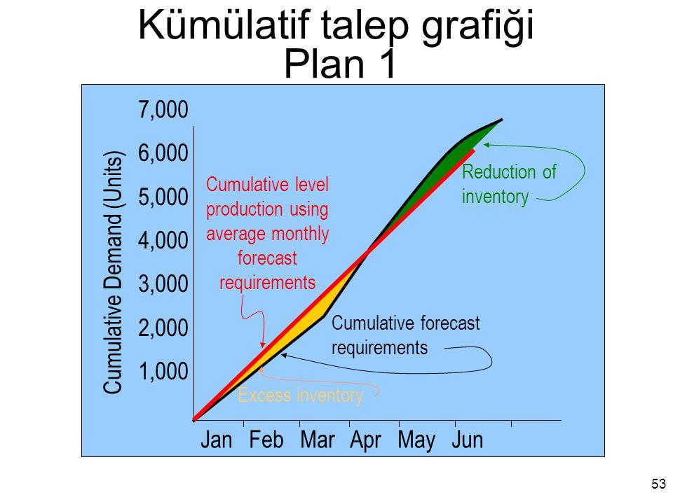 Kümülatif talep grafiği Plan 1