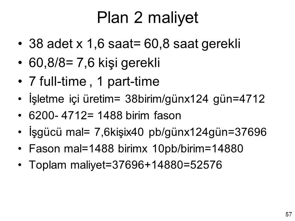 Plan 2 maliyet 38 adet x 1,6 saat= 60,8 saat gerekli