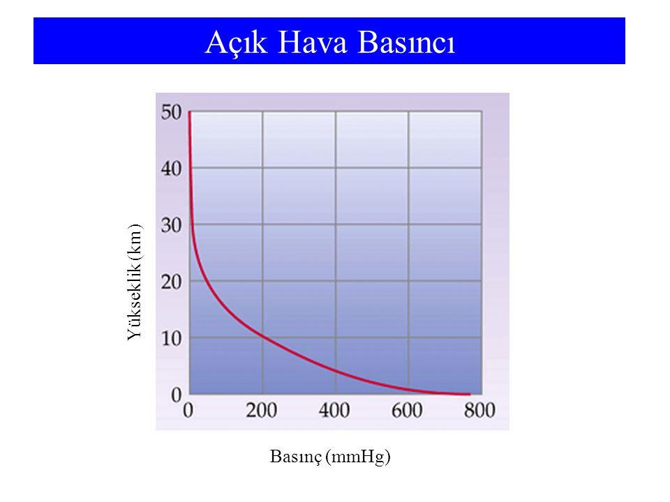 Açık Hava Basıncı Yükseklik (km) Basınç (mmHg)