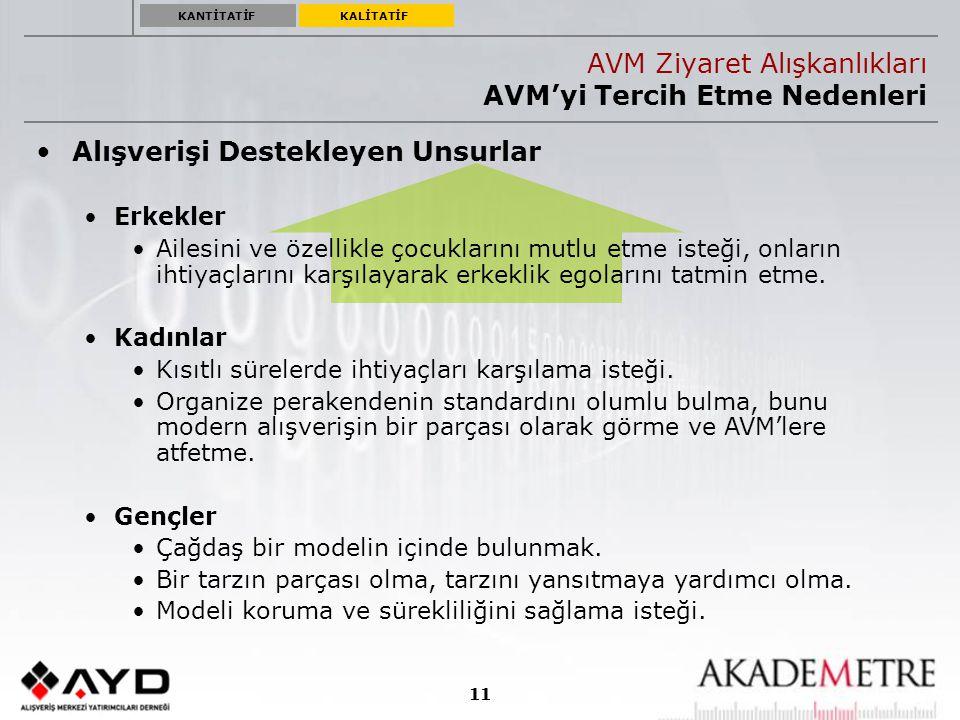 AVM Ziyaret Alışkanlıkları AVM'yi Tercih Etme Nedenleri