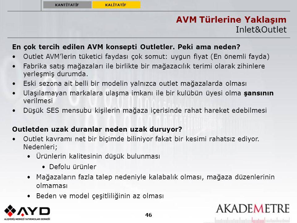 AVM Kampanyaları ve Etkinlikleri