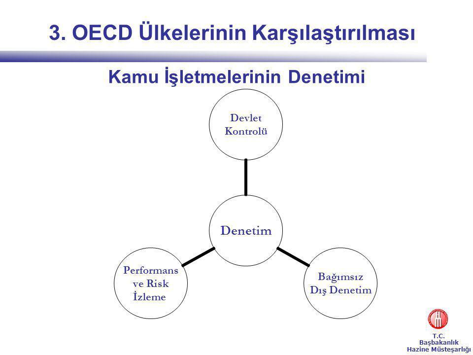 3. OECD Ülkelerinin Karşılaştırılması Kamu İşletmelerinin Denetimi