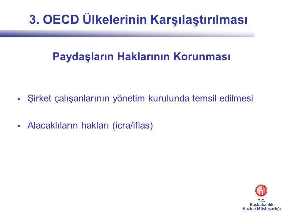3. OECD Ülkelerinin Karşılaştırılması Paydaşların Haklarının Korunması