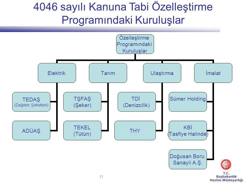 4046 sayılı Kanuna Tabi Özelleştirme Programındaki Kuruluşlar