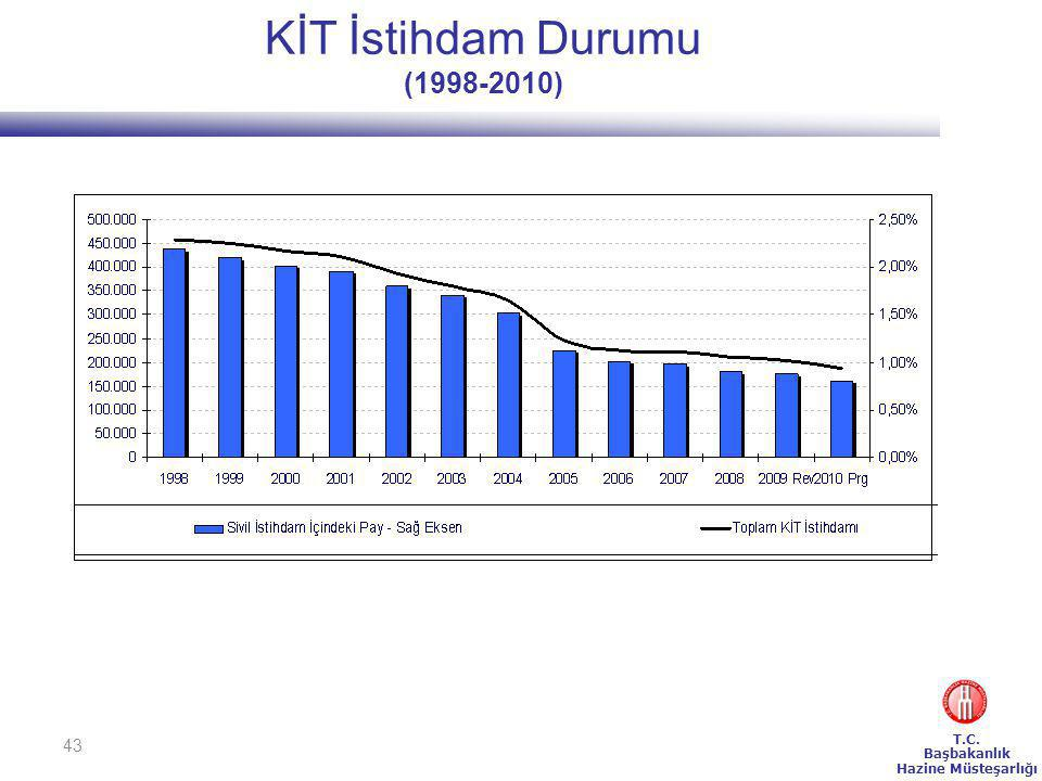 KİT İstihdam Durumu (1998-2010)