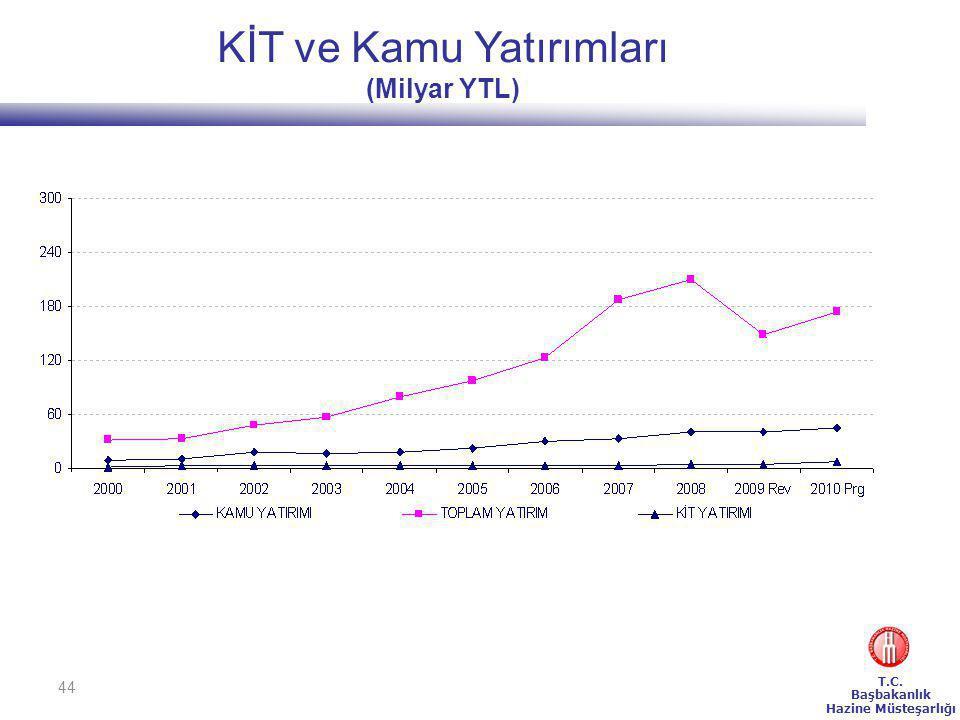 KİT ve Kamu Yatırımları (Milyar YTL)