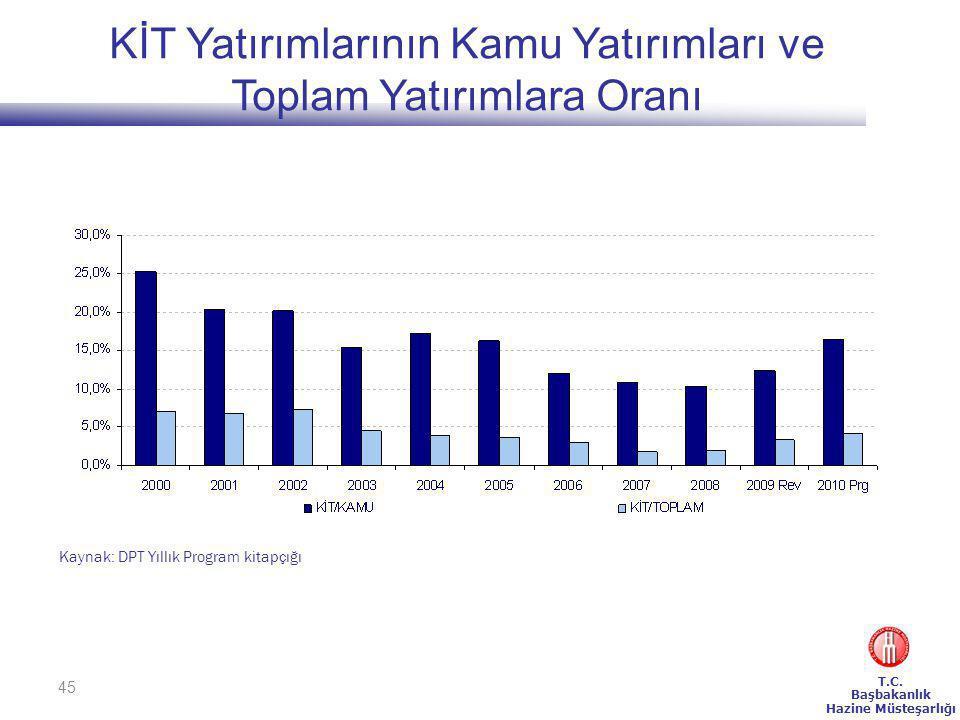 KİT Yatırımlarının Kamu Yatırımları ve Toplam Yatırımlara Oranı