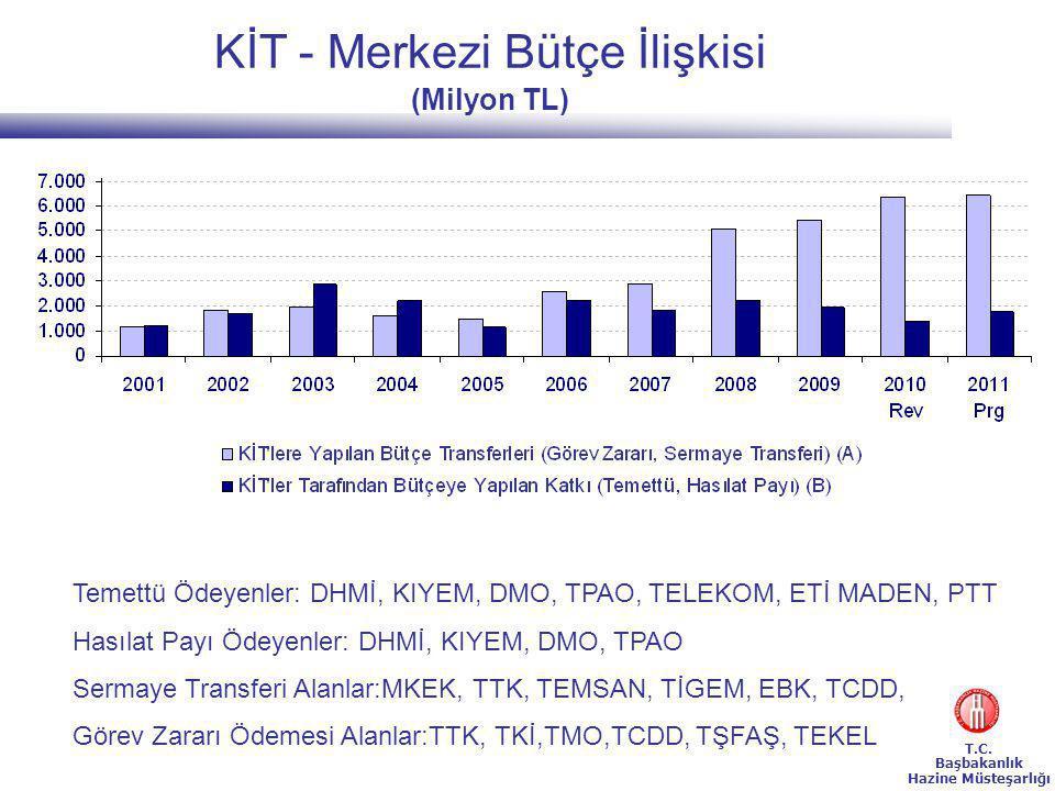 KİT - Merkezi Bütçe İlişkisi (Milyon TL)