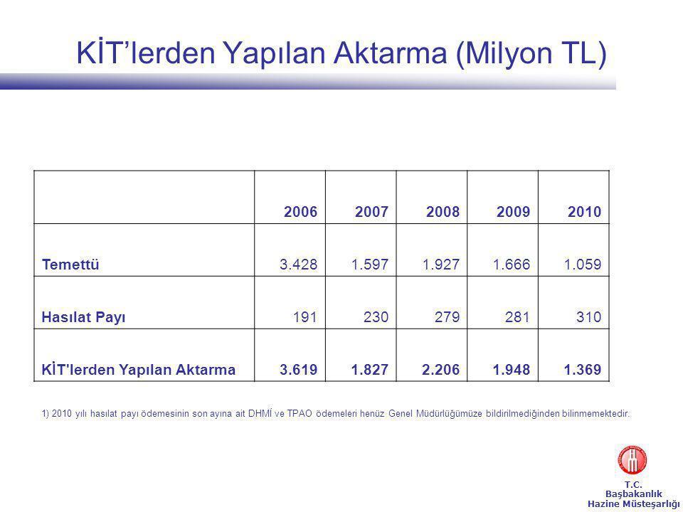KİT'lerden Yapılan Aktarma (Milyon TL)