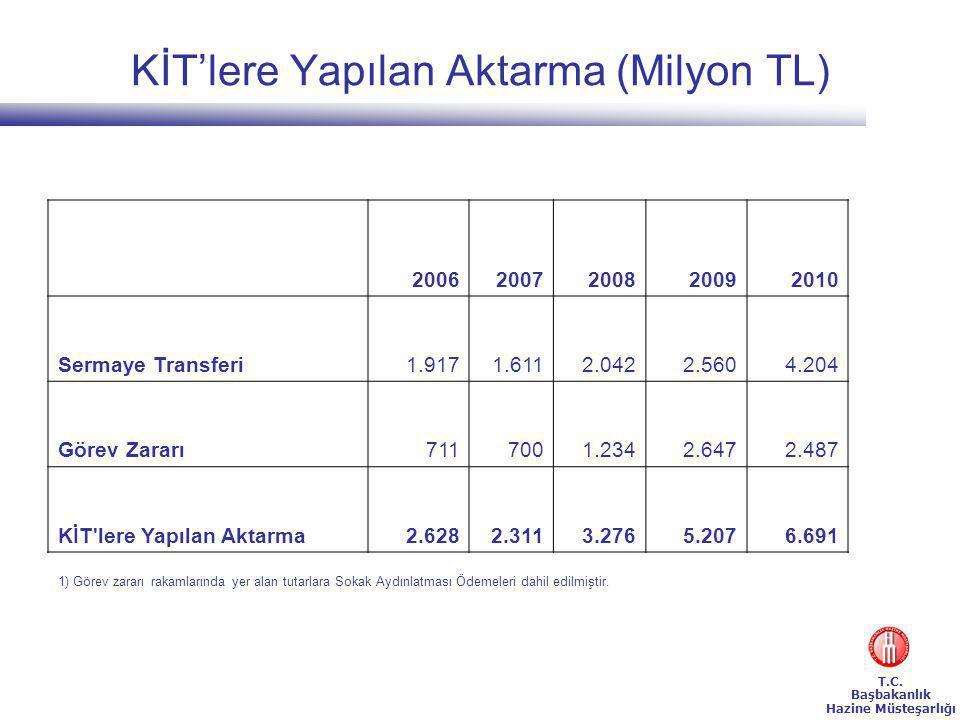 KİT'lere Yapılan Aktarma (Milyon TL)