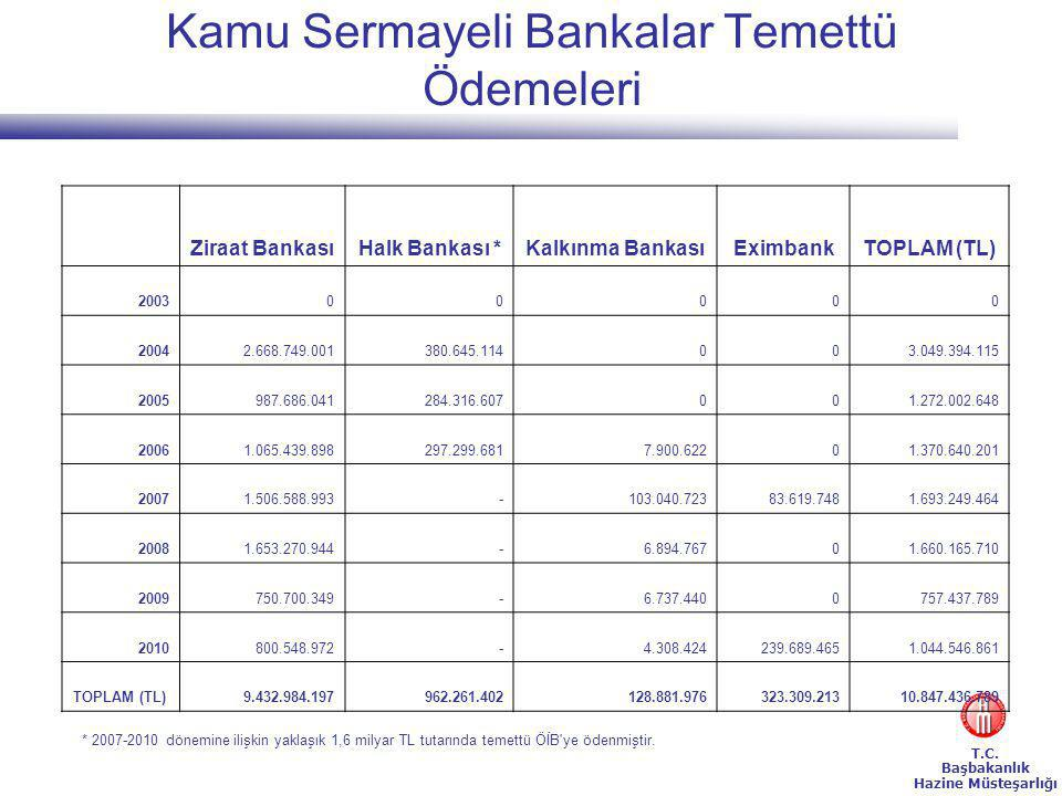 Kamu Sermayeli Bankalar Temettü Ödemeleri