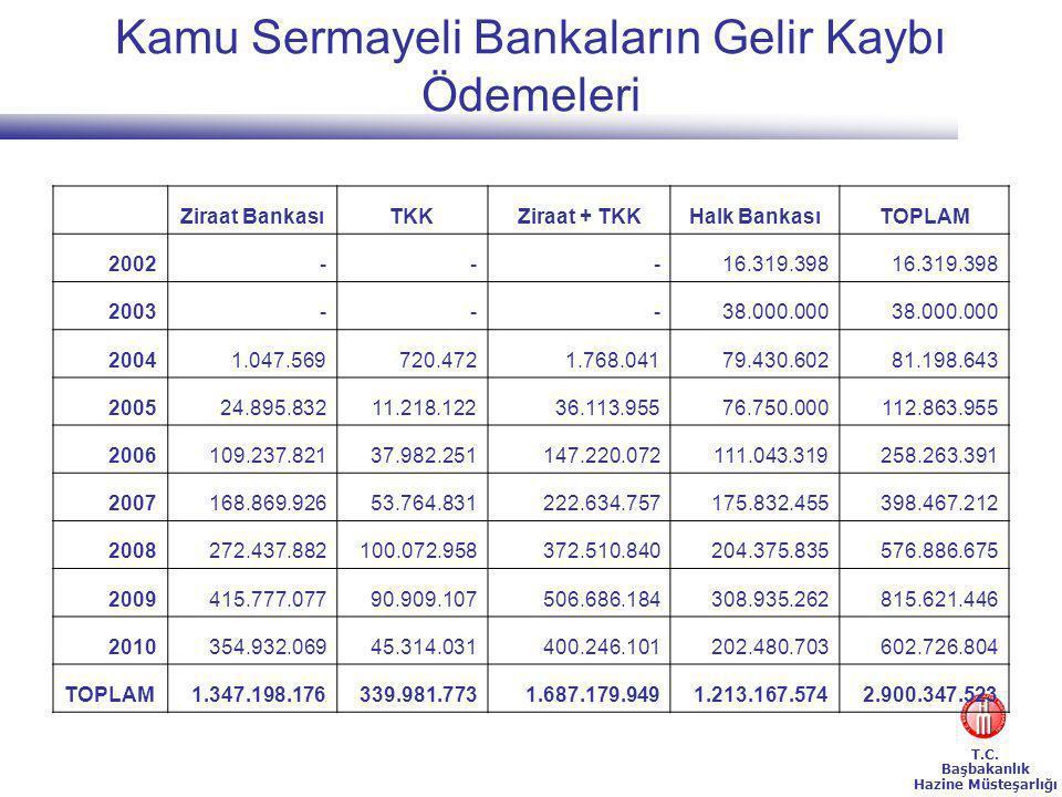 Kamu Sermayeli Bankaların Gelir Kaybı Ödemeleri