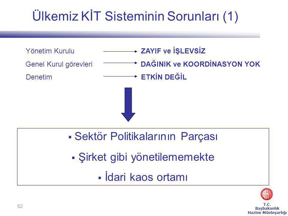 Ülkemiz KİT Sisteminin Sorunları (1)