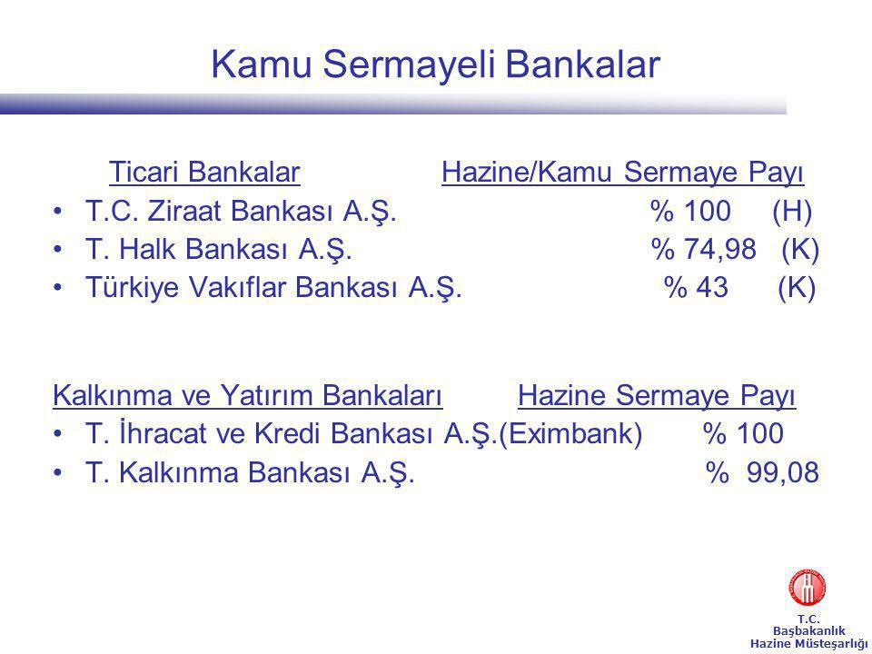Kamu Sermayeli Bankalar