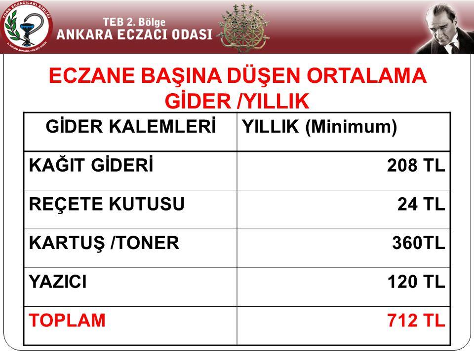 ECZANE BAŞINA DÜŞEN ORTALAMA GİDER /YILLIK