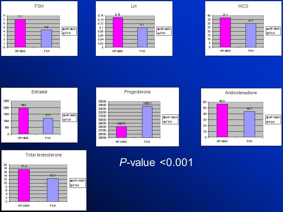 P-value <0.001 HP-hMG preparation has a longer half-life